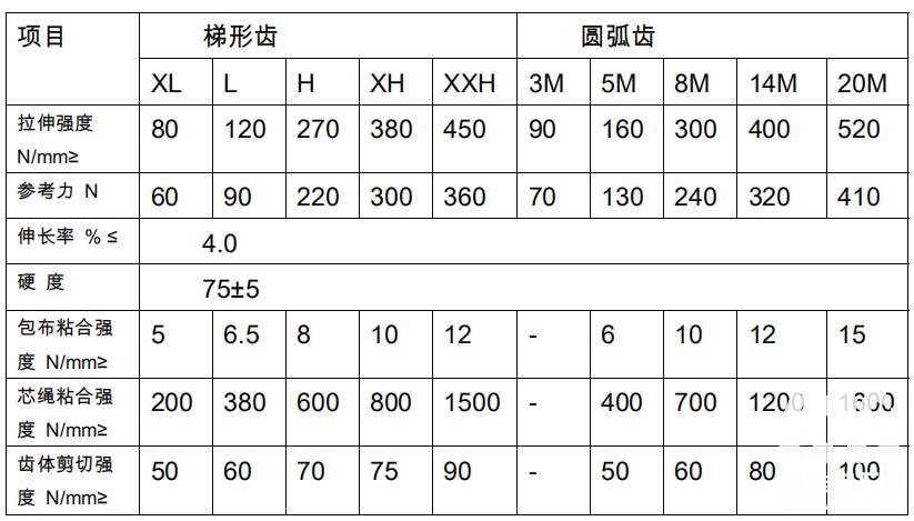 同步带轮参数表