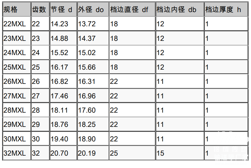 同步帶輪參數表